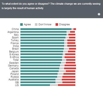 Public perceptions of global warming good essay writing